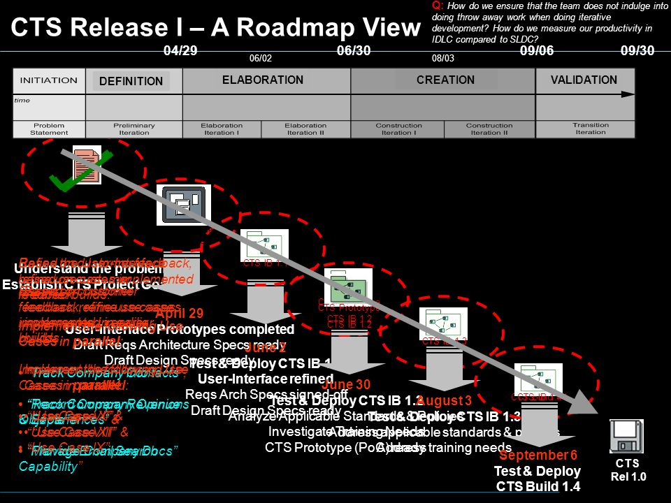 CTS Release I – A Roadmap View