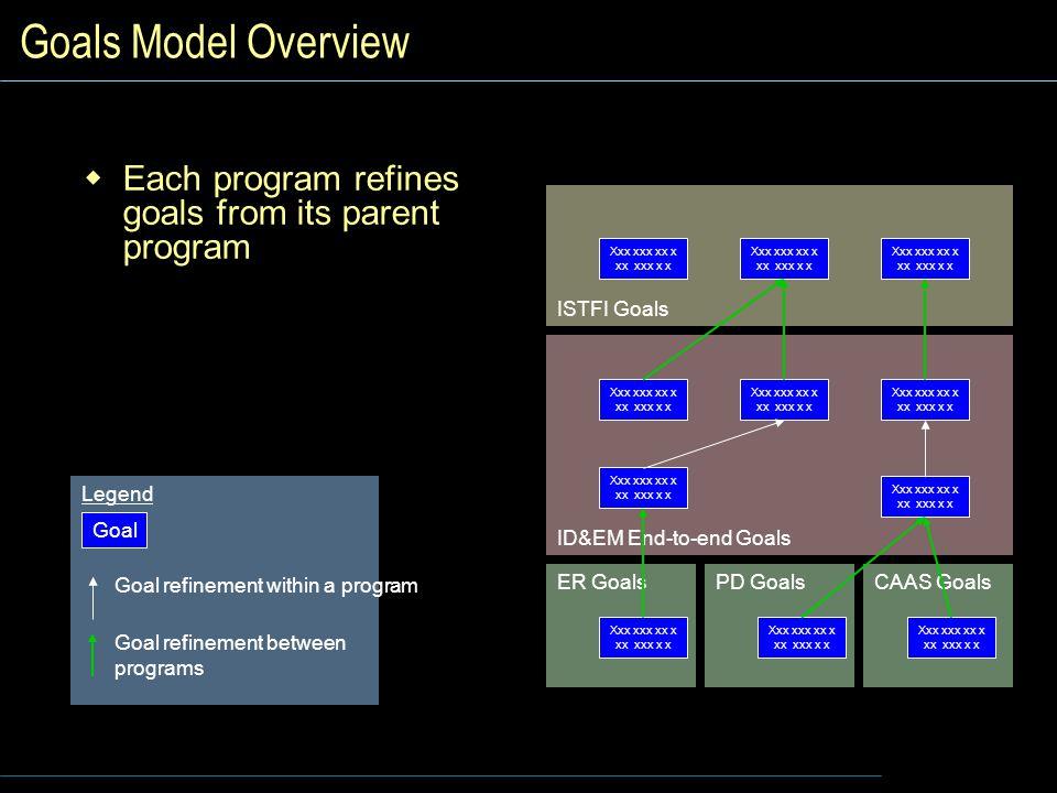 Goals Model Overview Each program refines goals from its parent program. ID&EM End-to-end Goals. ER Goals.