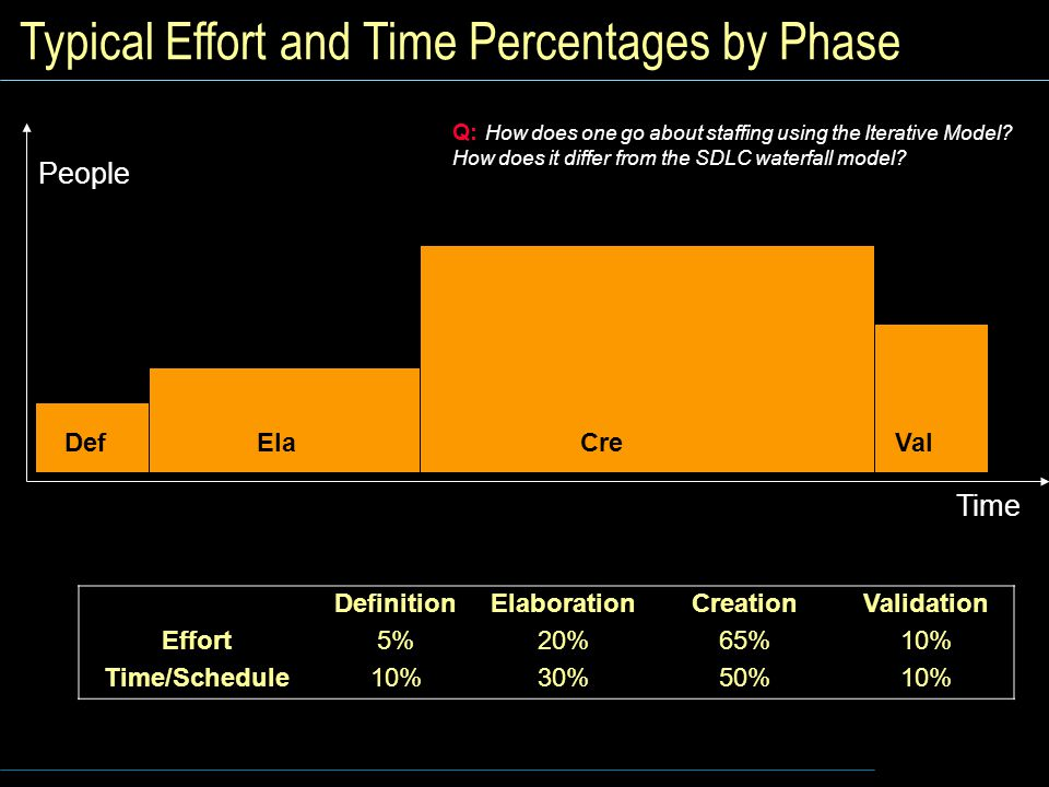 Typical Effort and Time Percentages by Phase