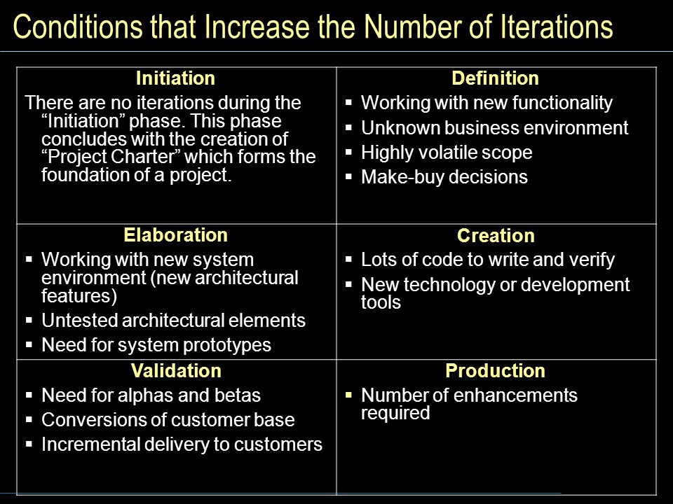 Conditions that Increase the Number of Iterations