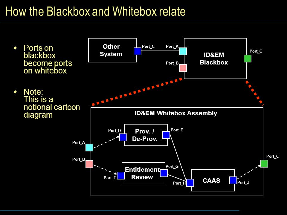 How the Blackbox and Whitebox relate
