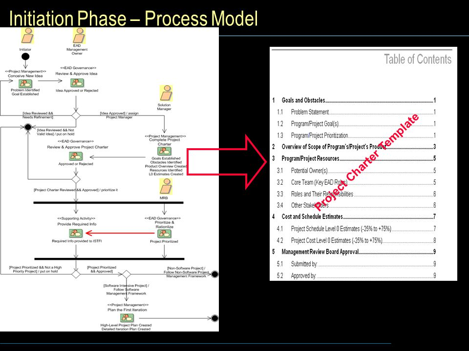Initiation Phase – Process Model