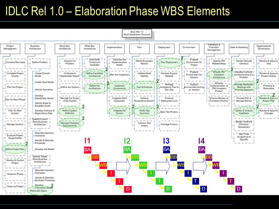 IDLC Rel 1.0 – Elaboration Phase WBS Elements