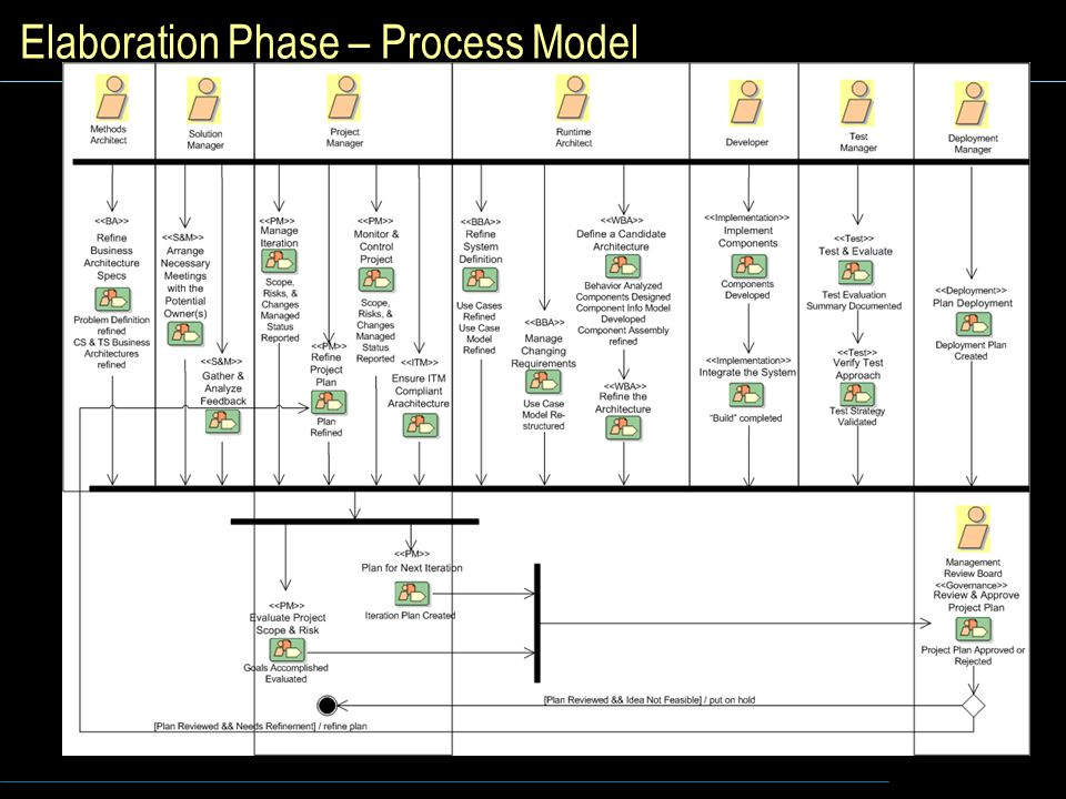 Elaboration Phase – Process Model