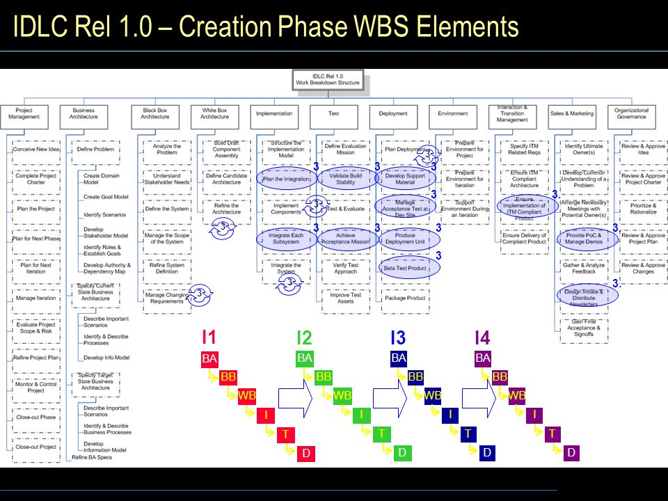 IDLC Rel 1.0 – Creation Phase WBS Elements