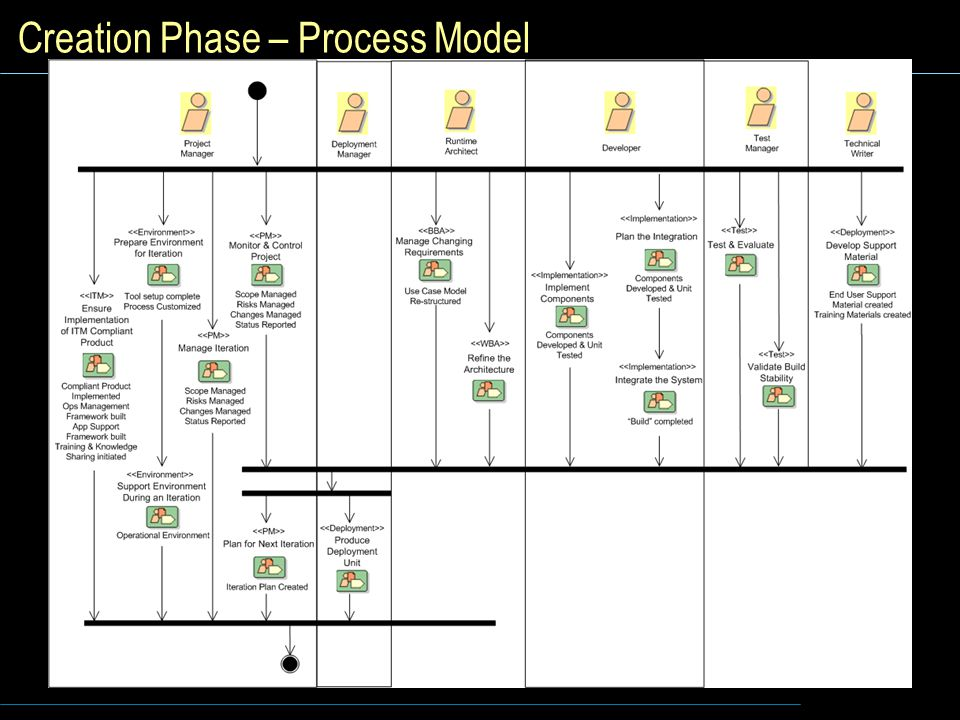 Creation Phase – Process Model