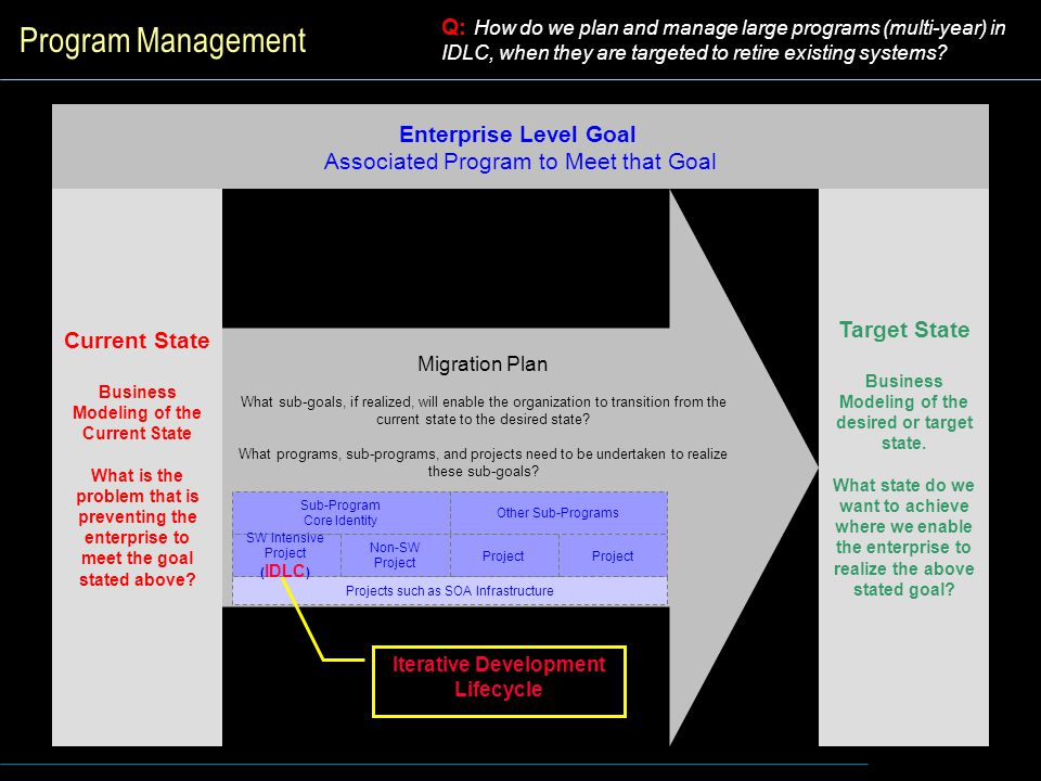 Program Management Q: How do we plan and manage large programs (multi-year) in IDLC, when they are targeted to retire existing systems