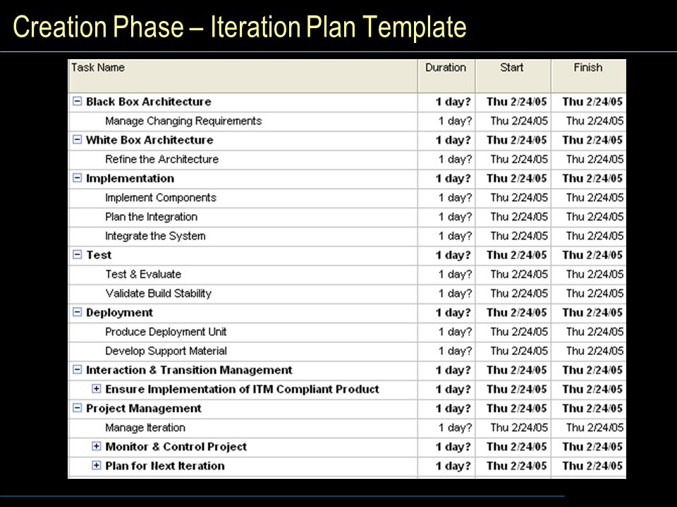 Creation Phase – Iteration Plan Template