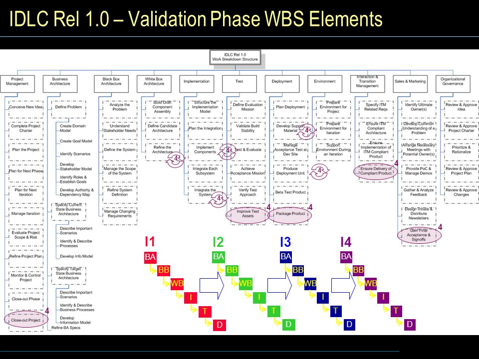 IDLC Rel 1.0 – Validation Phase WBS Elements