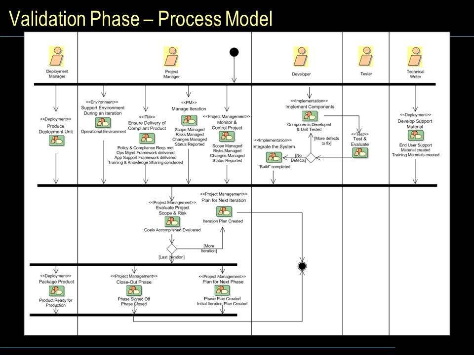 Validation Phase – Process Model