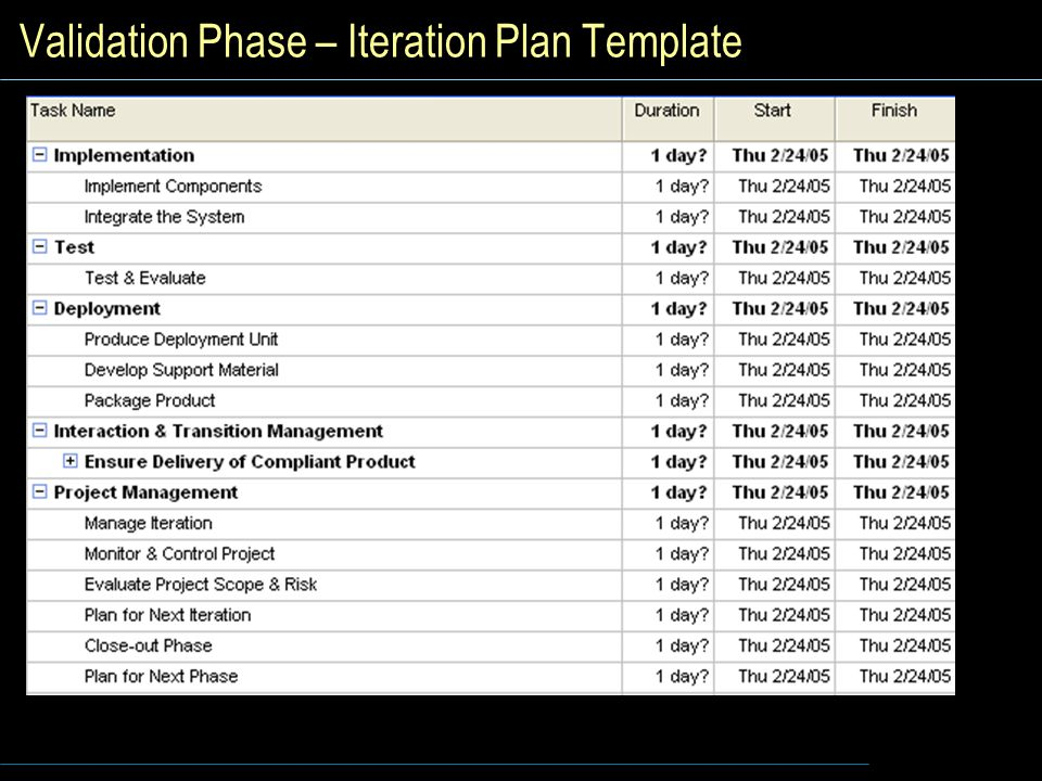 Validation Phase – Iteration Plan Template