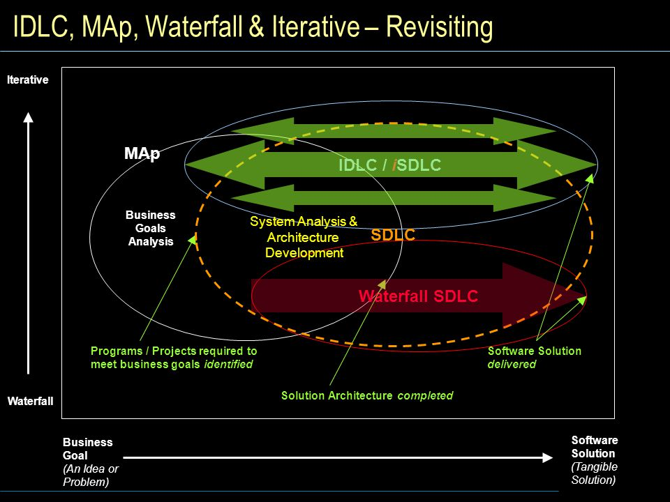 IDLC, MAp, Waterfall & Iterative – Revisiting
