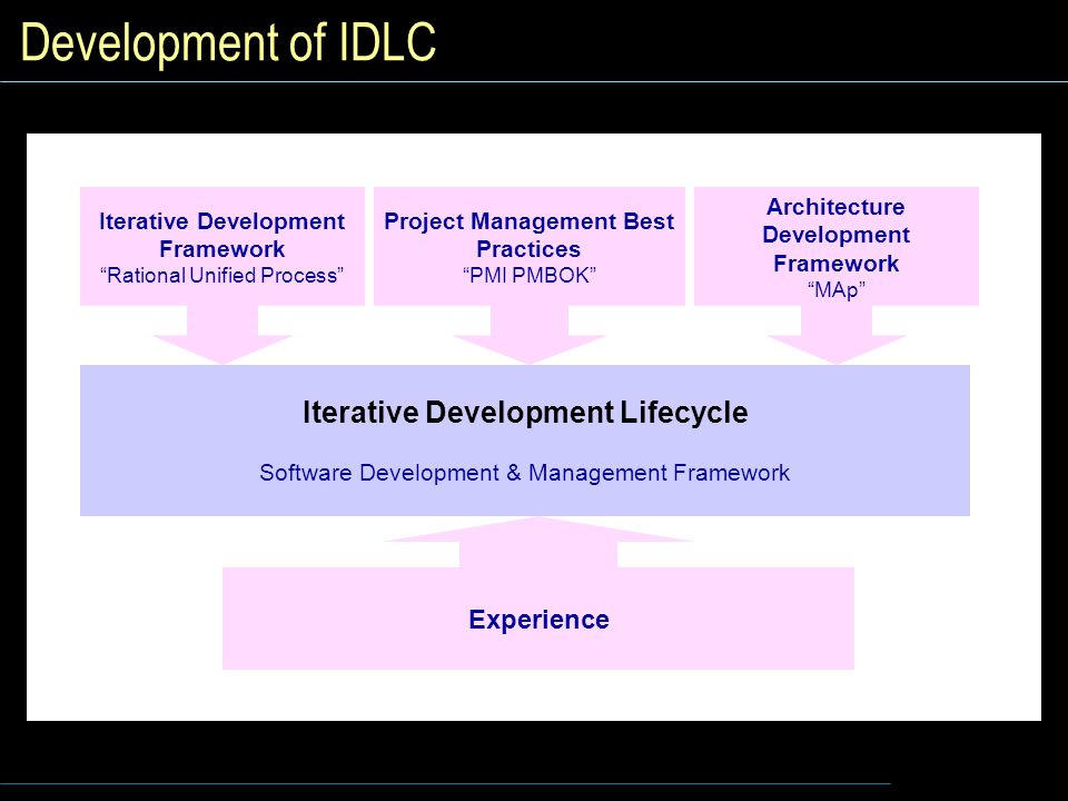 Development of IDLC Iterative Development Lifecycle Experience