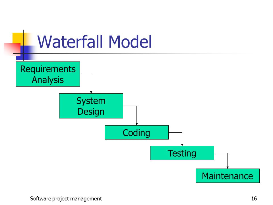 Software project management ppt video online download for Waterfall model design meaning