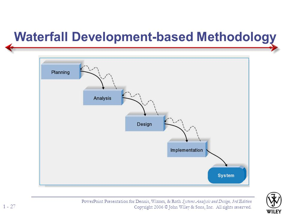Waterfall Development-based Methodology