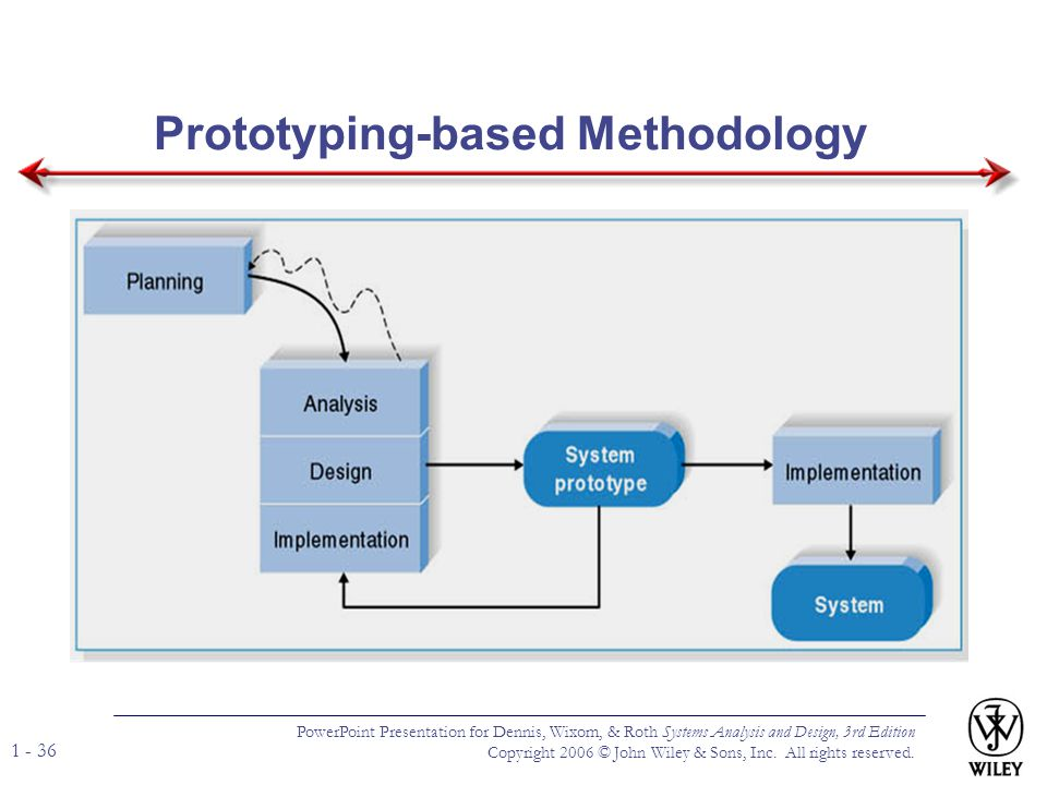 Prototyping-based Methodology