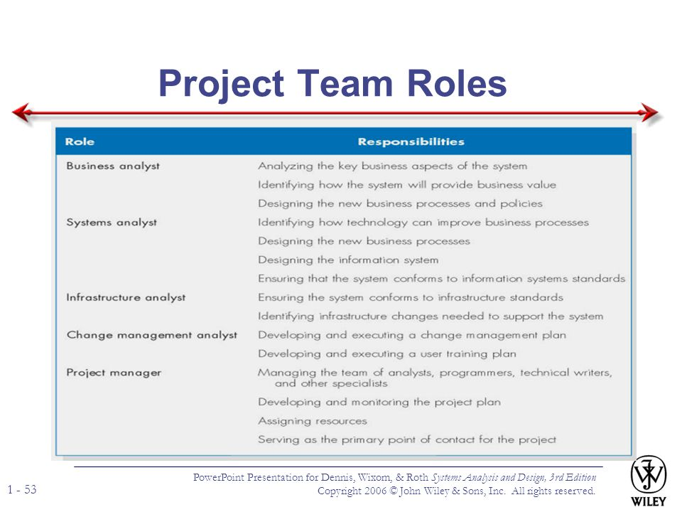 Project Team Roles PowerPoint Presentation for Dennis, Wixom, & Roth Systems Analysis and Design, 3rd Edition.