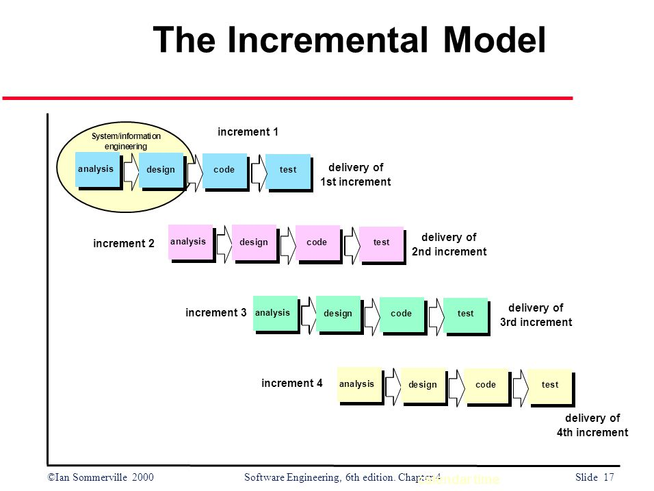 The Incremental Model calendar time increment 1 delivery of