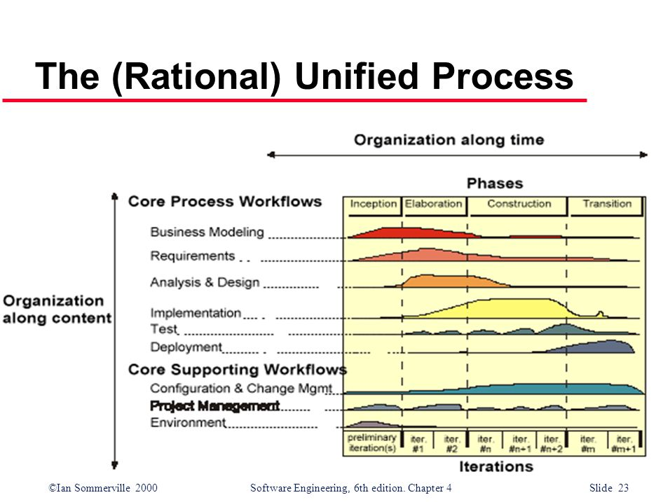 The (Rational) Unified Process