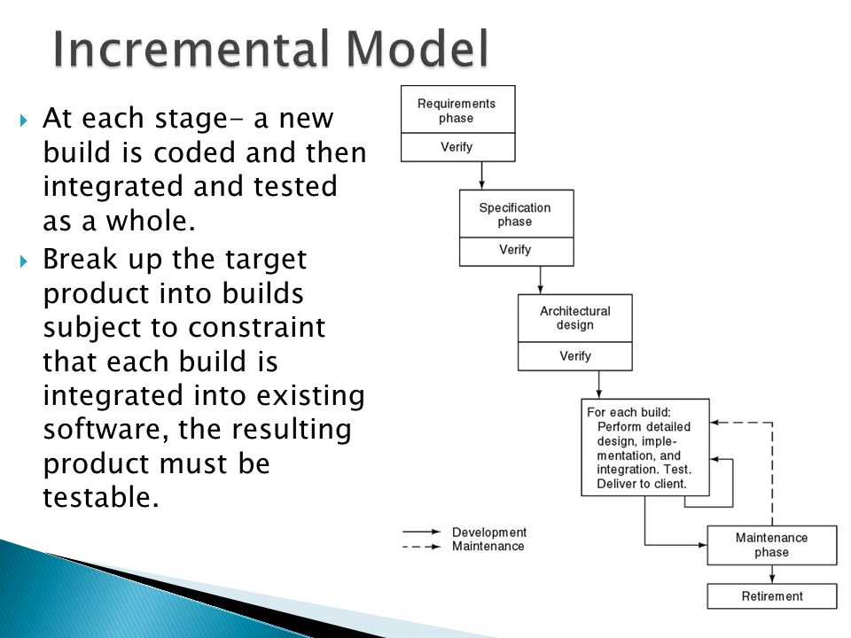 Incremental Model At each stage- a new build is coded and then integrated and tested as a whole.