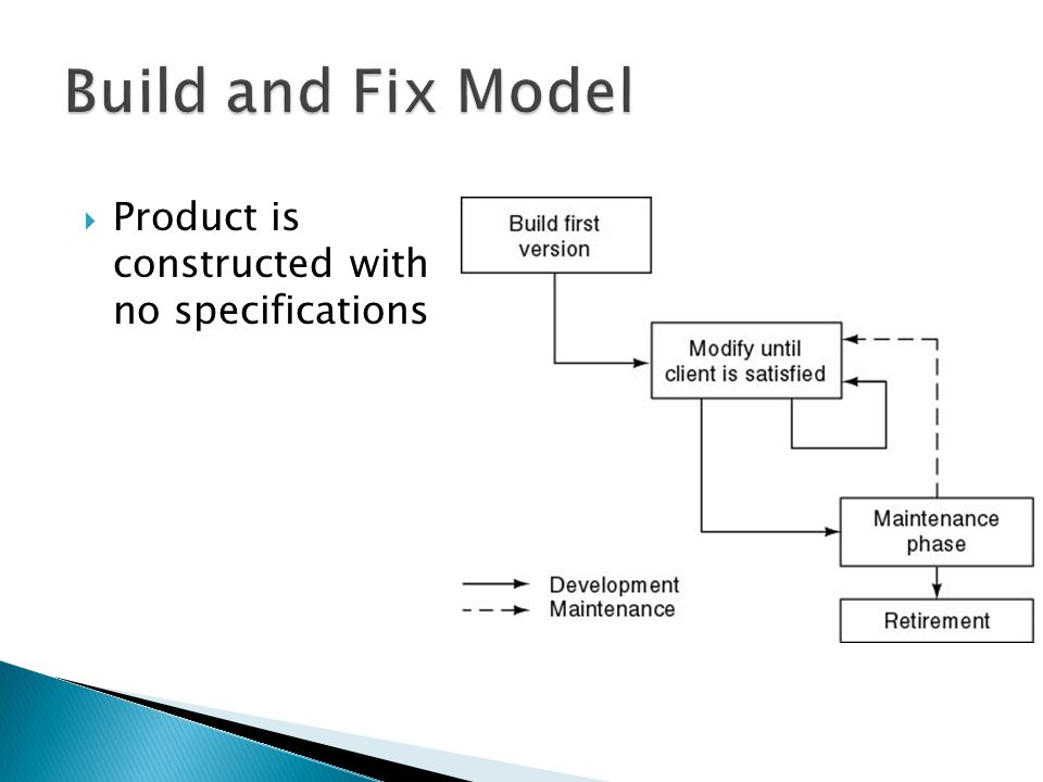 Build and Fix Model Product is constructed with no specifications
