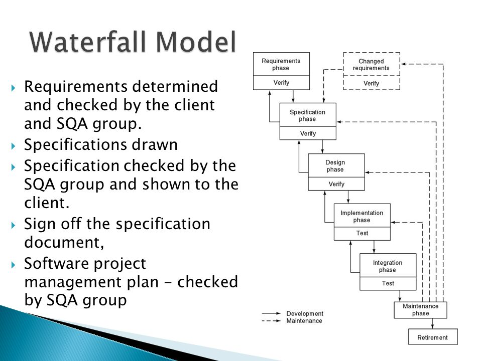 Waterfall Model Requirements determined and checked by the client and SQA group. Specifications drawn.