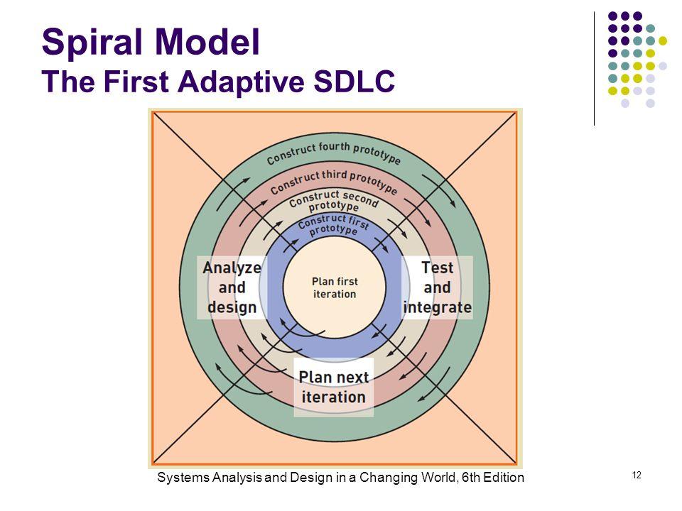 Spiral Model The First Adaptive SDLC
