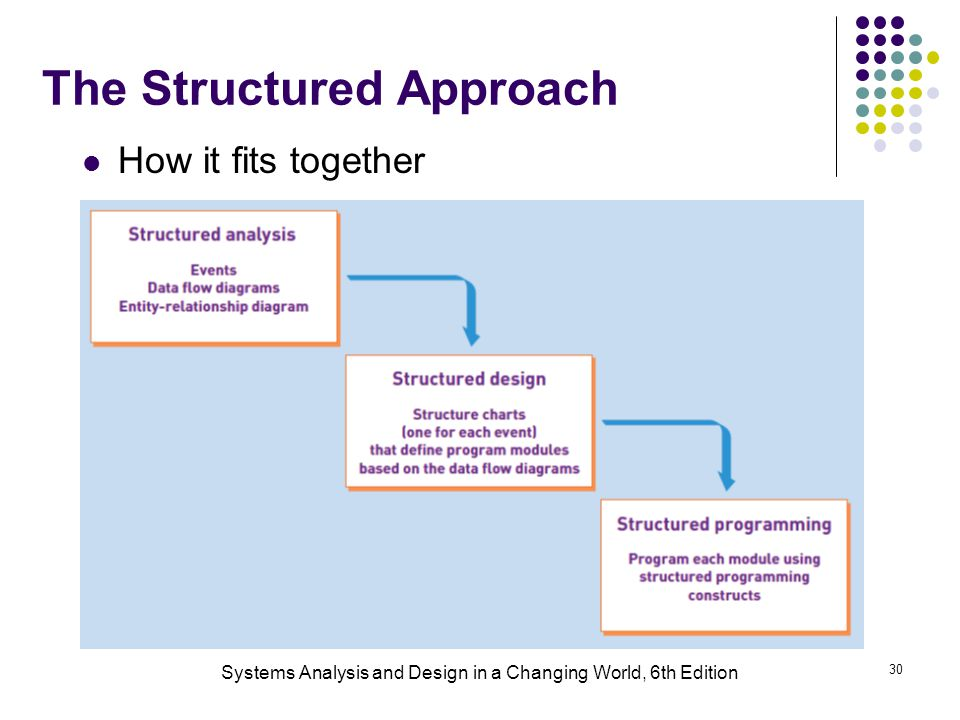 The Structured Approach