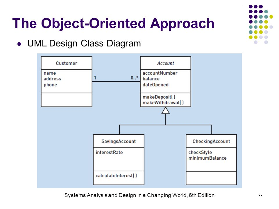 The Object-Oriented Approach