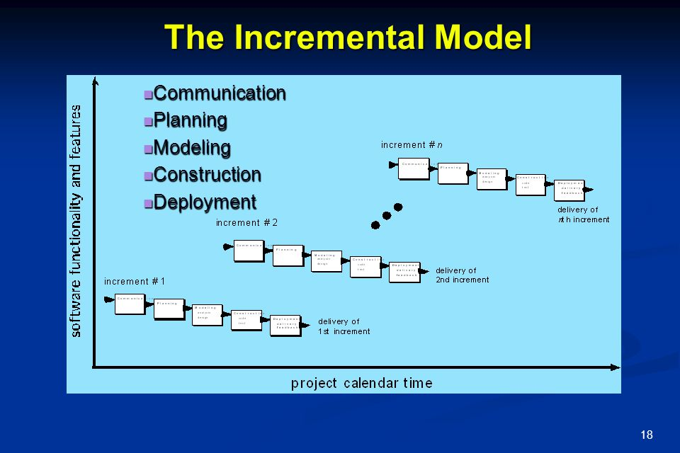 The Incremental Model Communication Planning Modeling Construction