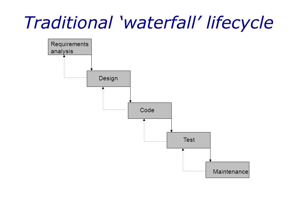 Traditional 'waterfall' lifecycle