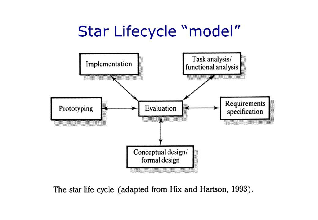 Star Lifecycle model