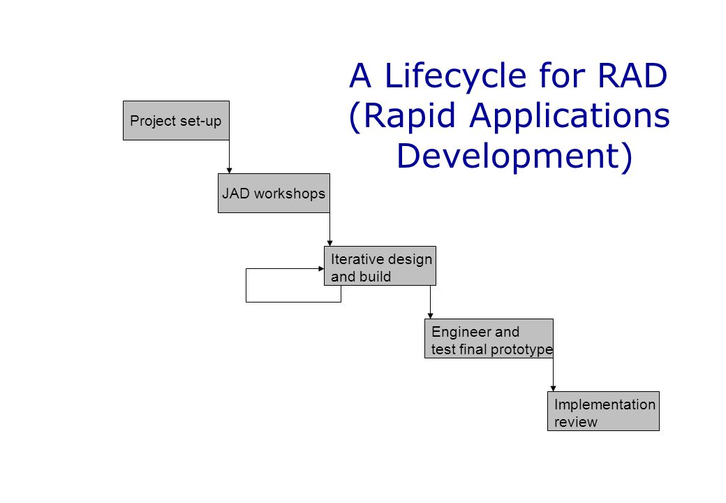 A Lifecycle for RAD (Rapid Applications Development)