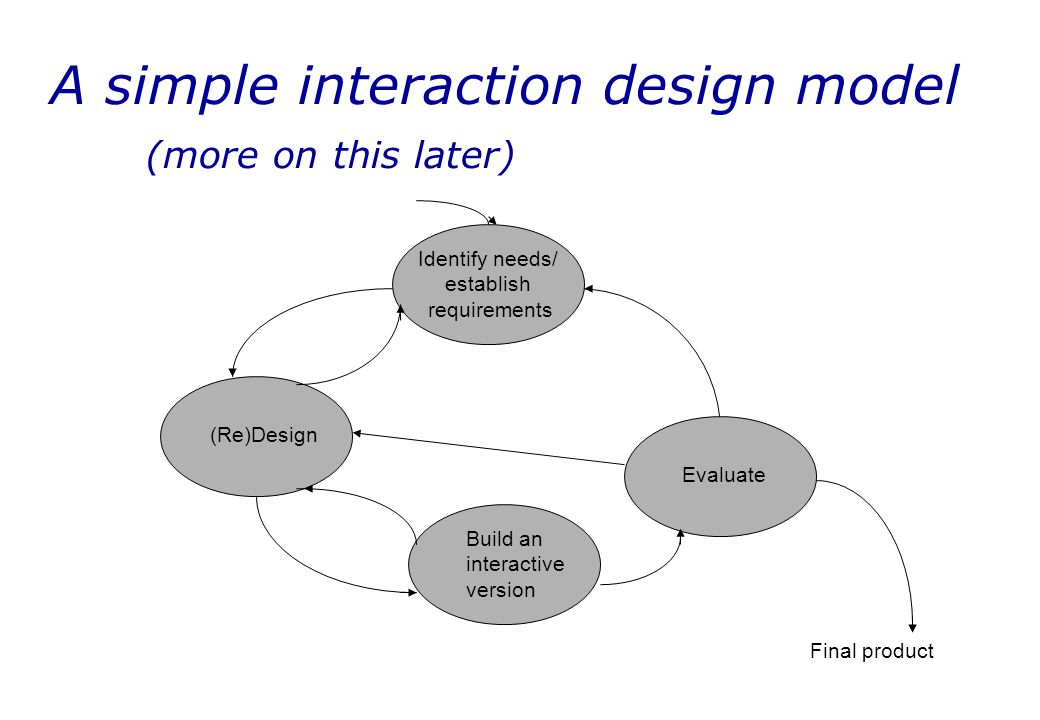 A simple interaction design model (more on this later)