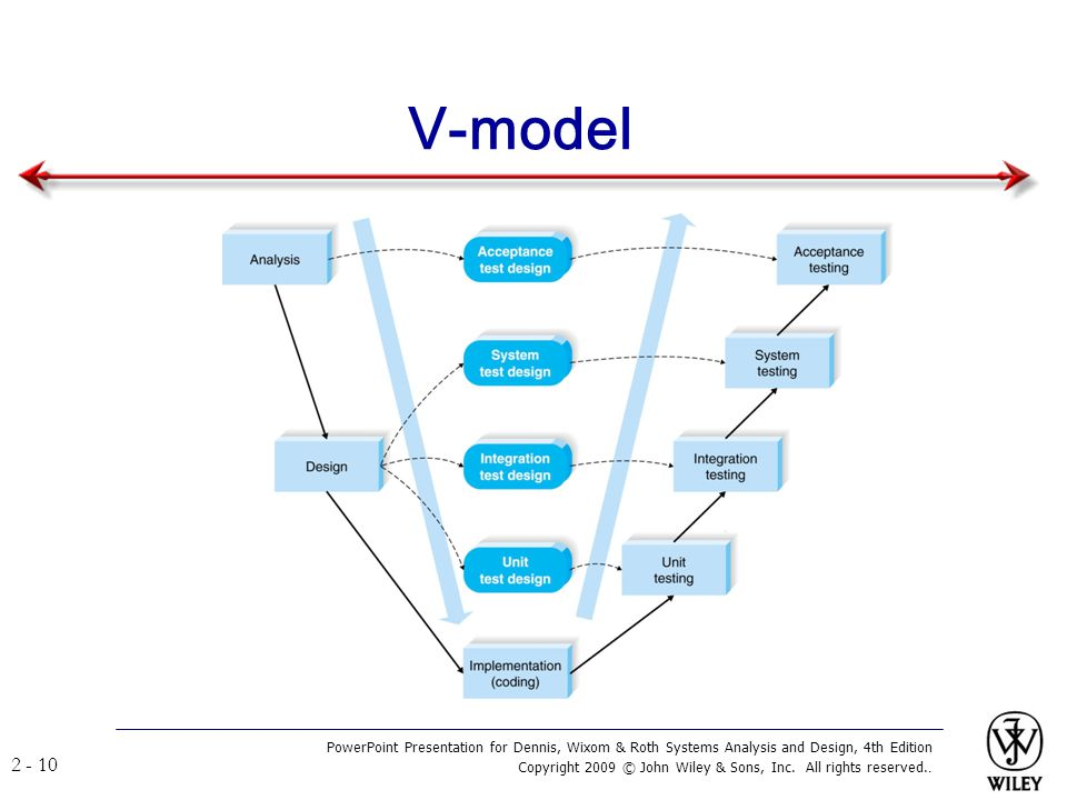 V-model PowerPoint Presentation for Dennis, Wixom & Roth Systems Analysis and Design, 4th Edition.