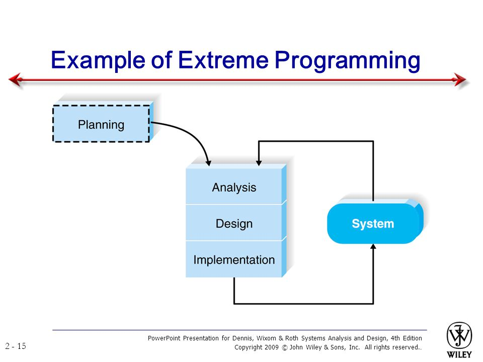 Example of Extreme Programming