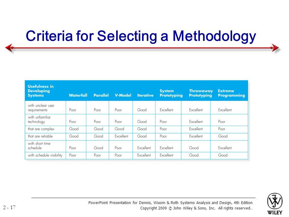 Criteria for Selecting a Methodology
