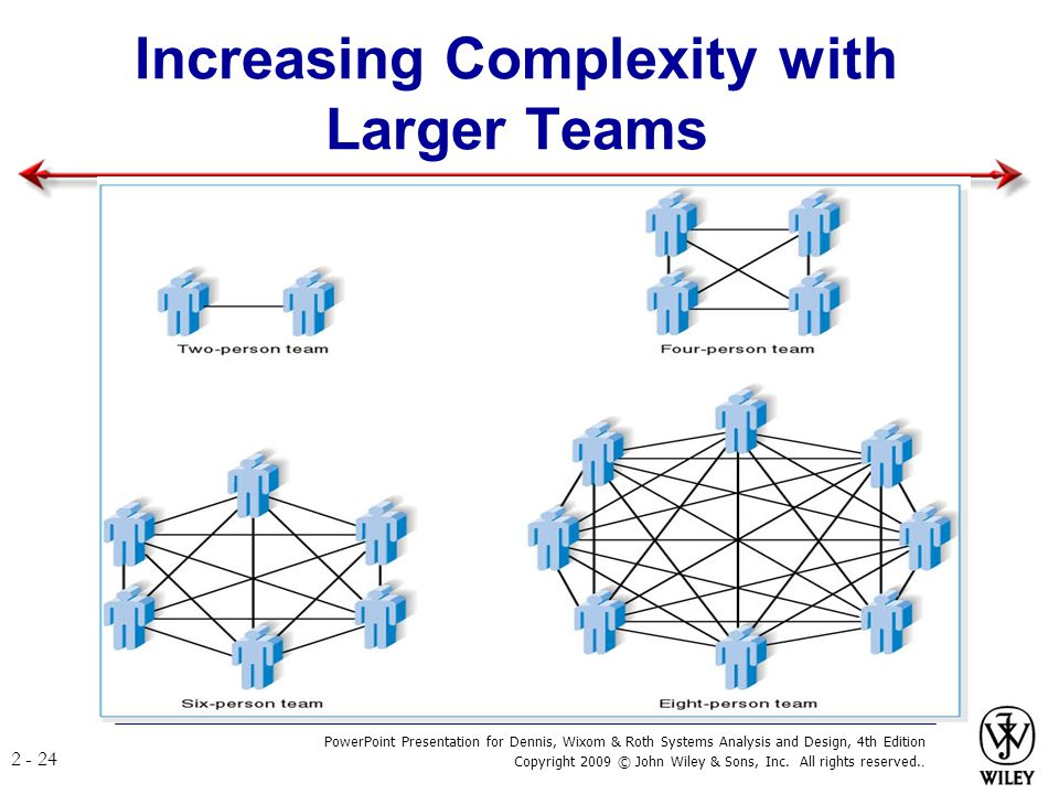 Increasing Complexity with Larger Teams