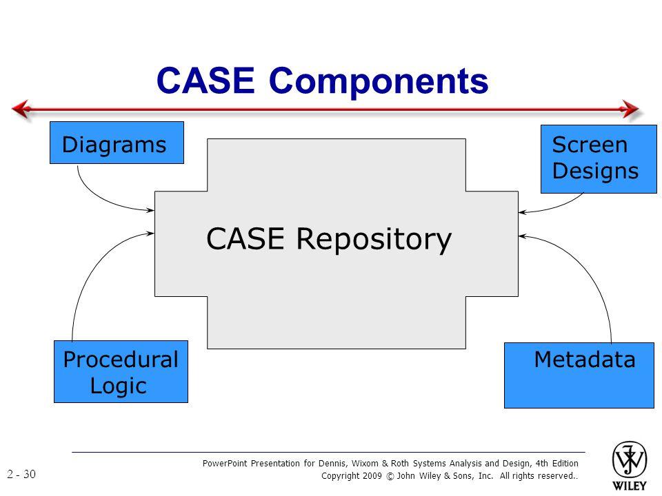 CASE Components CASE Repository Diagrams Screen Designs
