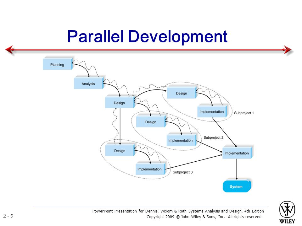 Parallel Development PowerPoint Presentation for Dennis, Wixom & Roth Systems Analysis and Design, 4th Edition.