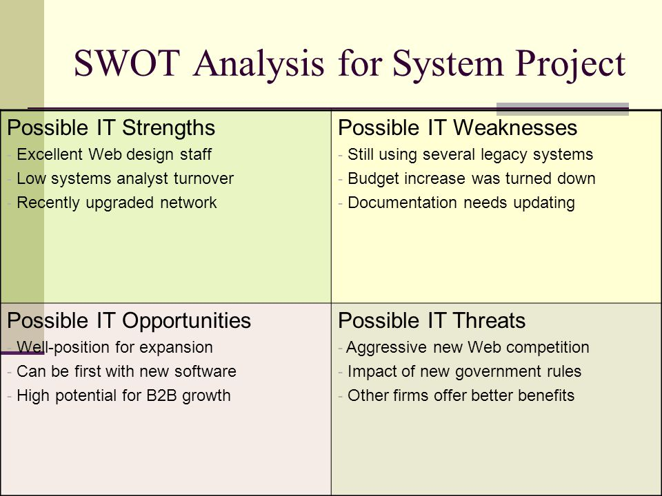 SWOT Analysis for System Project