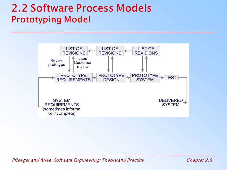 2.2 Software Process Models Prototyping Model