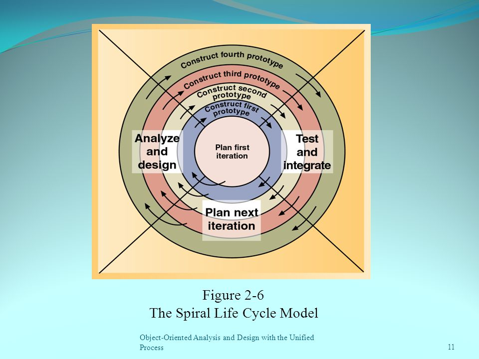 The Spiral Life Cycle Model