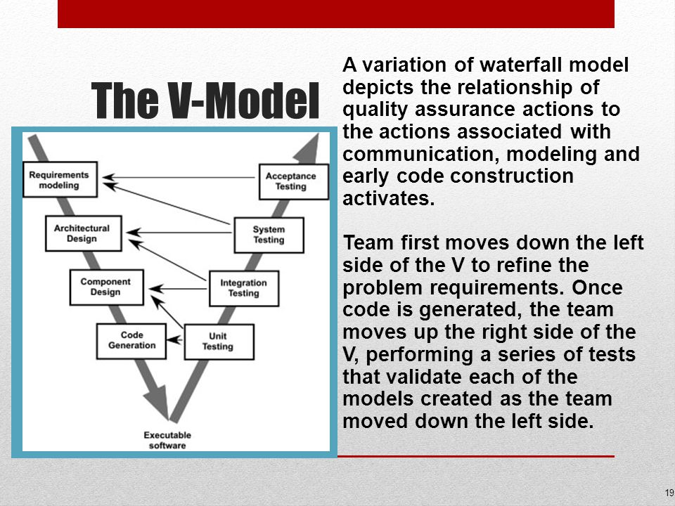 A variation of waterfall model depicts the relationship of quality assurance actions to the actions associated with communication, modeling and early code construction activates.