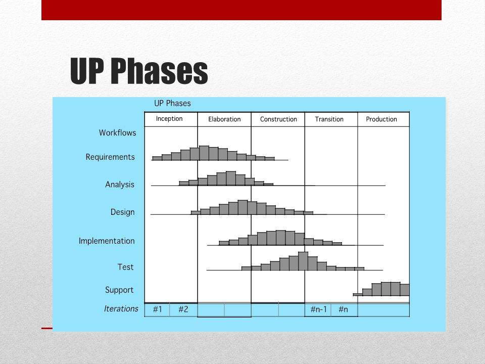 UP Phases