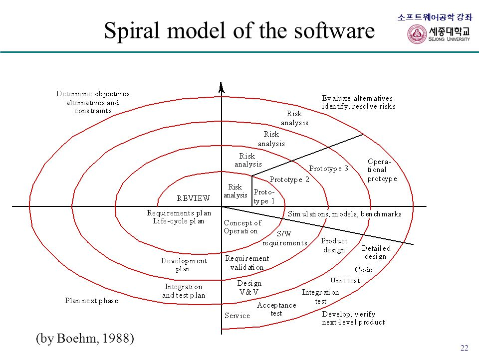 Spiral model of the software
