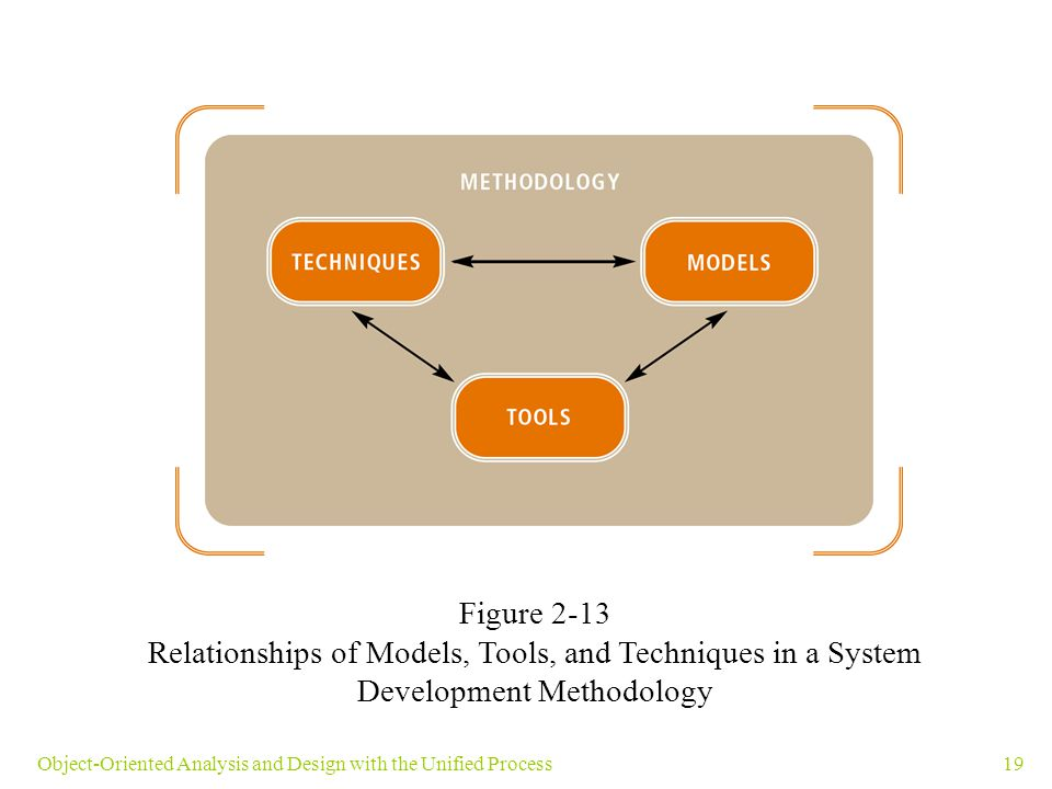 Figure 2-13 Relationships of Models, Tools, and Techniques in a System Development Methodology.