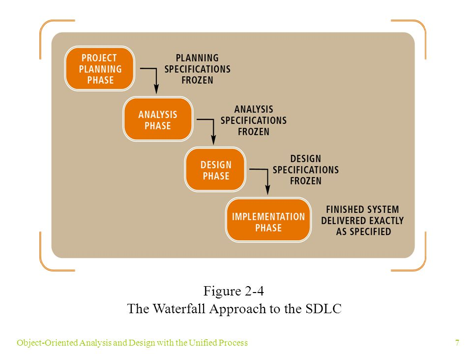 The Waterfall Approach to the SDLC