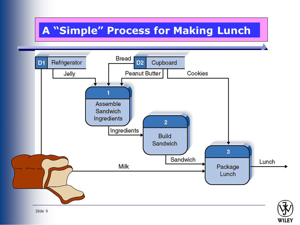 A Simple Process for Making Lunch
