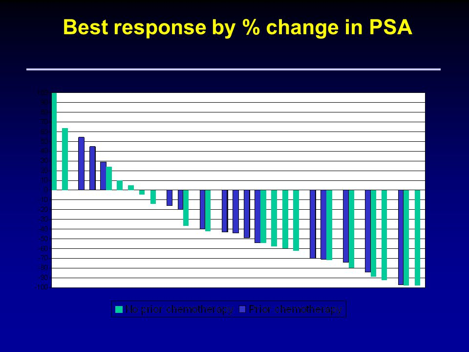 Best response by % change in PSA